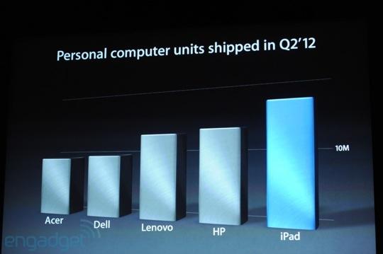 sihirli elma ipad mini lansman detaylar 22 iPad mini Lansmanı   Etkinlik hakkında bilmeniz gereken her şey!